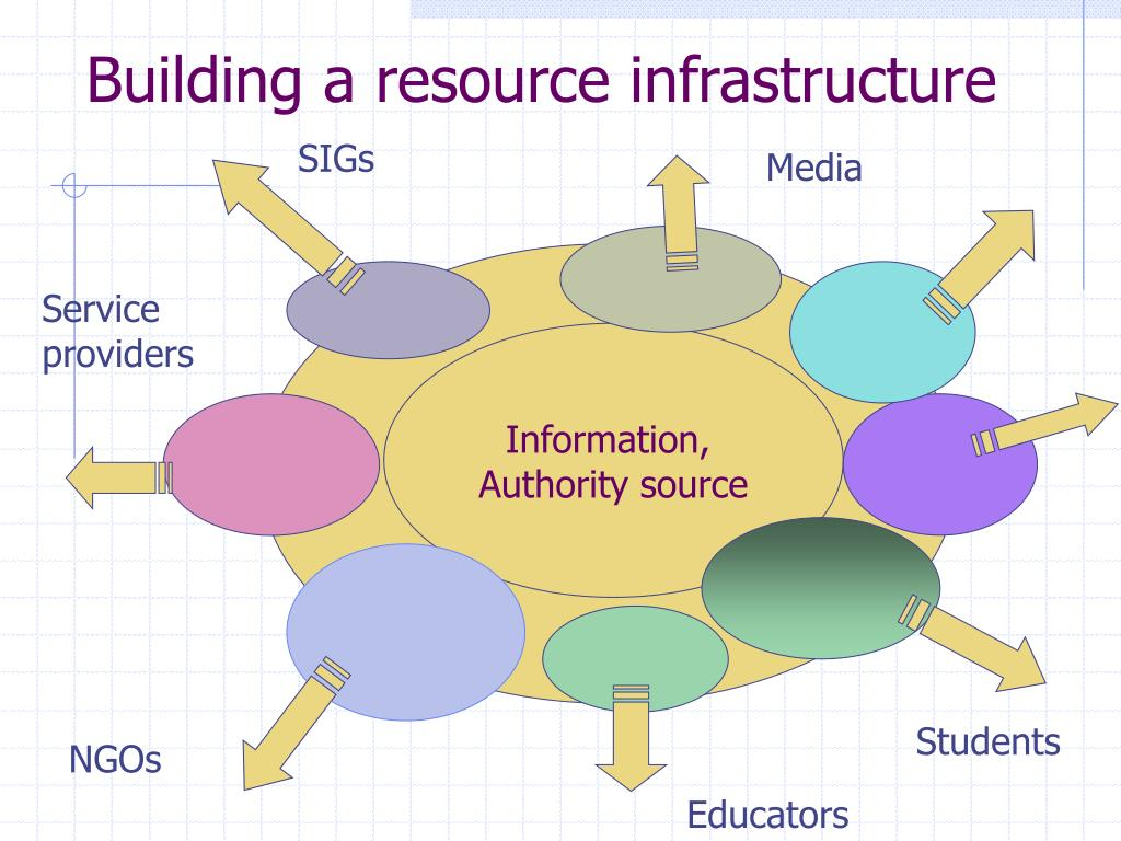 Building a resource infrastructure