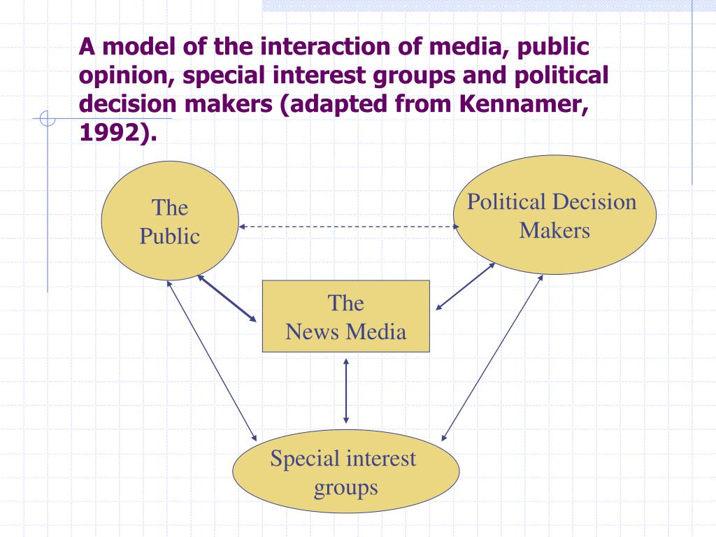 A model of the interaction of media, public opinion, special interest groups and political decision makers (adapted from Kennamer, 1992).
