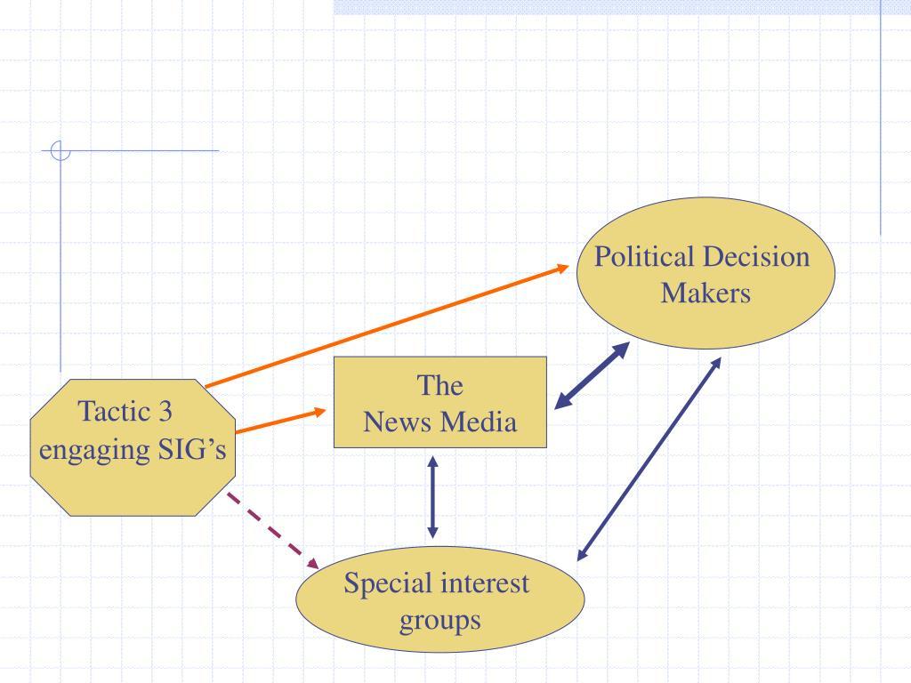 Political Decision