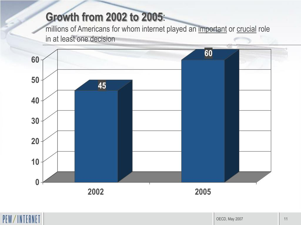 Growth from 2002 to 2005