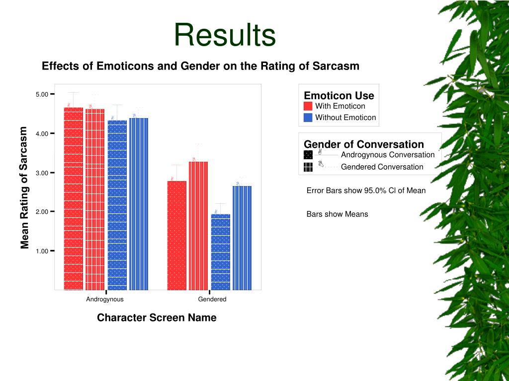 Effects of Emoticons and Gender on the Rating of Sarcasm