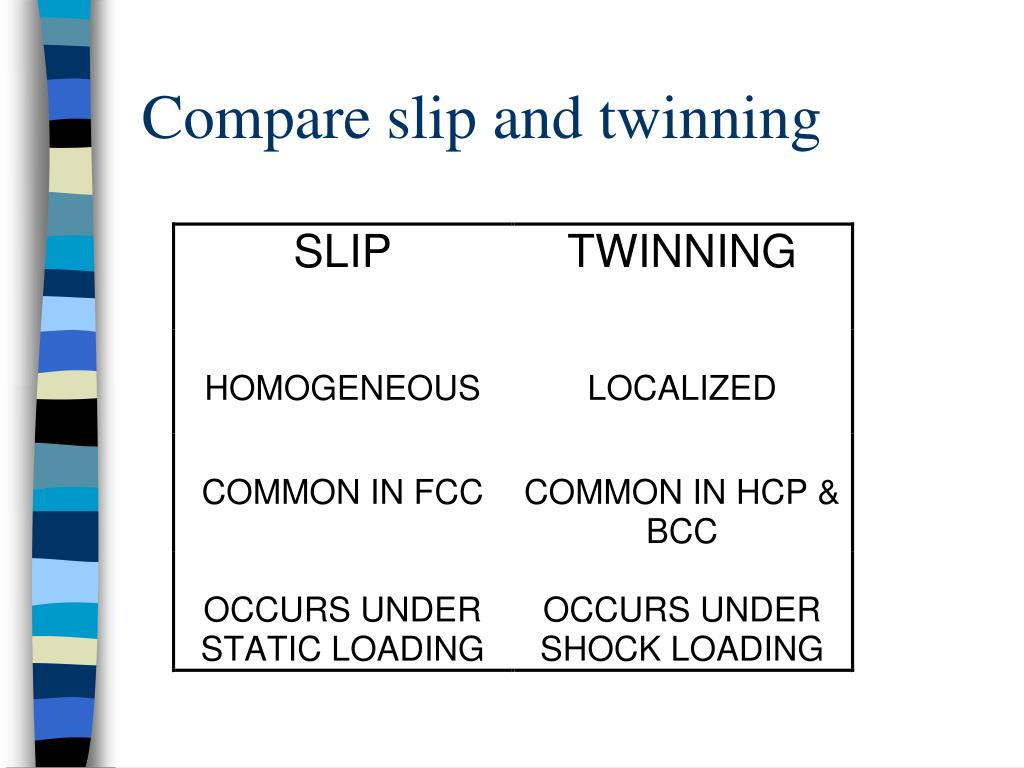 Compare slip and twinning