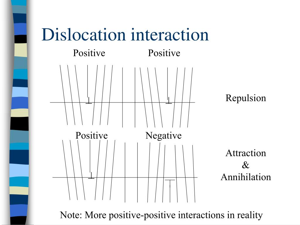 Dislocation interaction