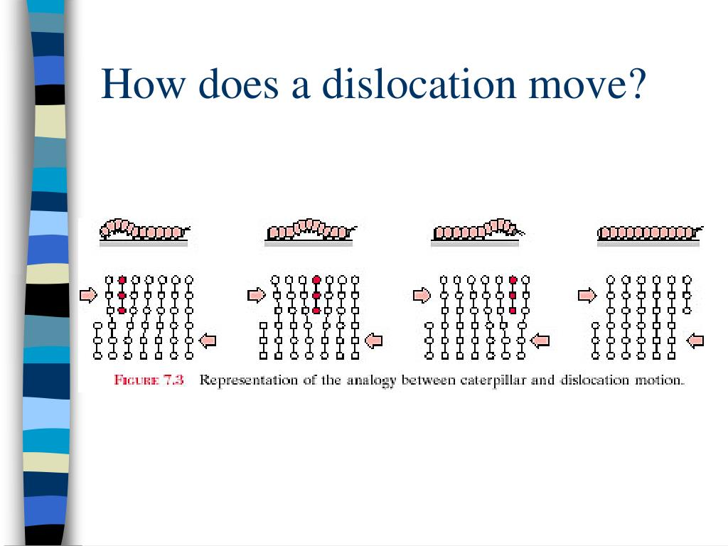 How does a dislocation move?