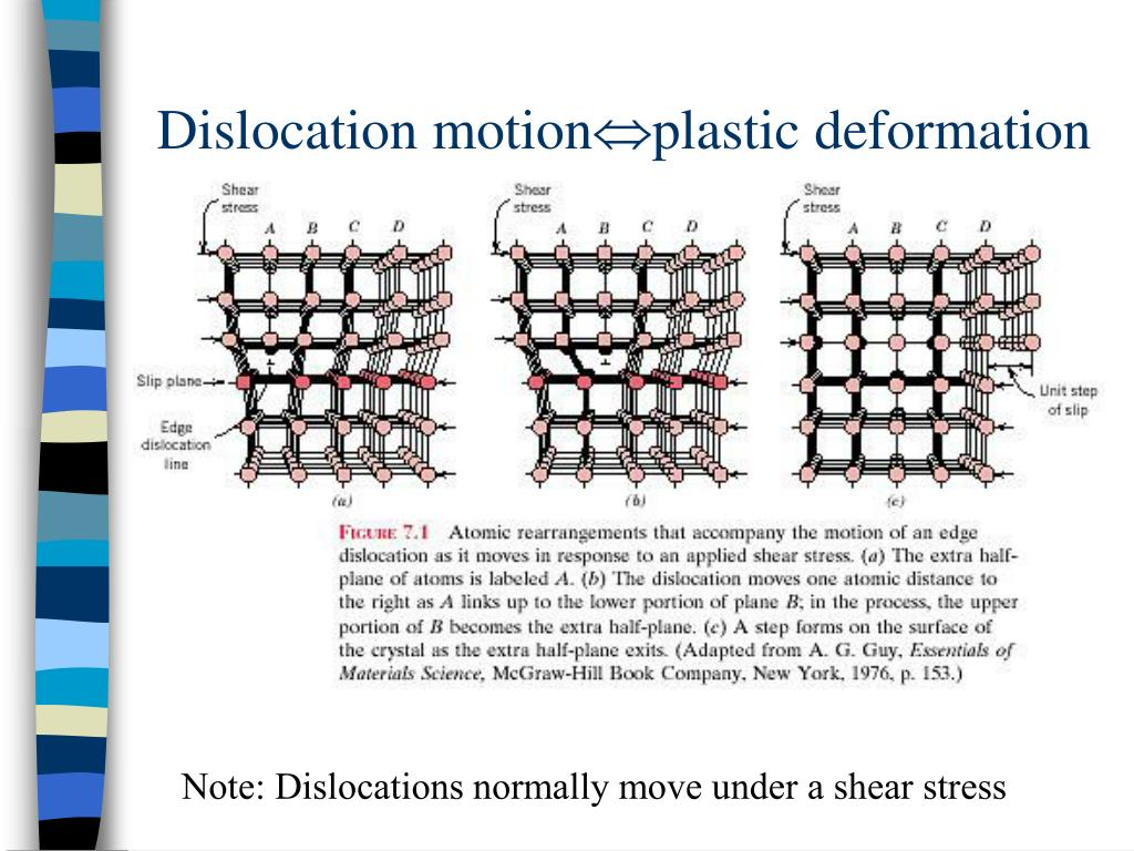 Dislocation motion