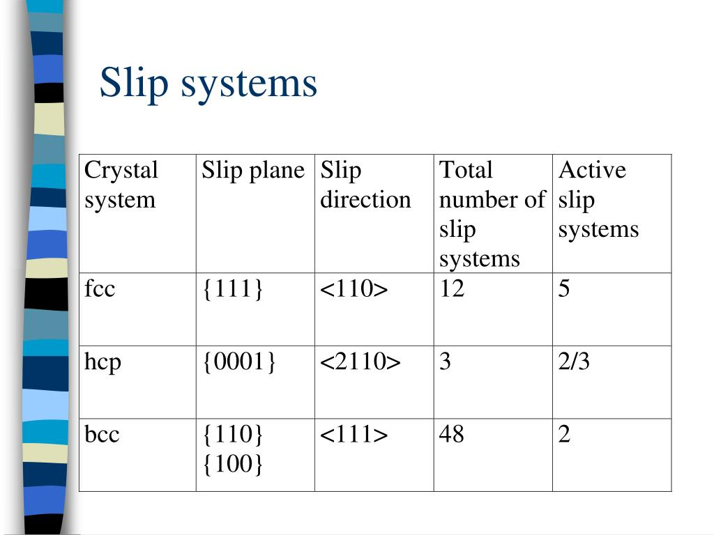 Slip systems