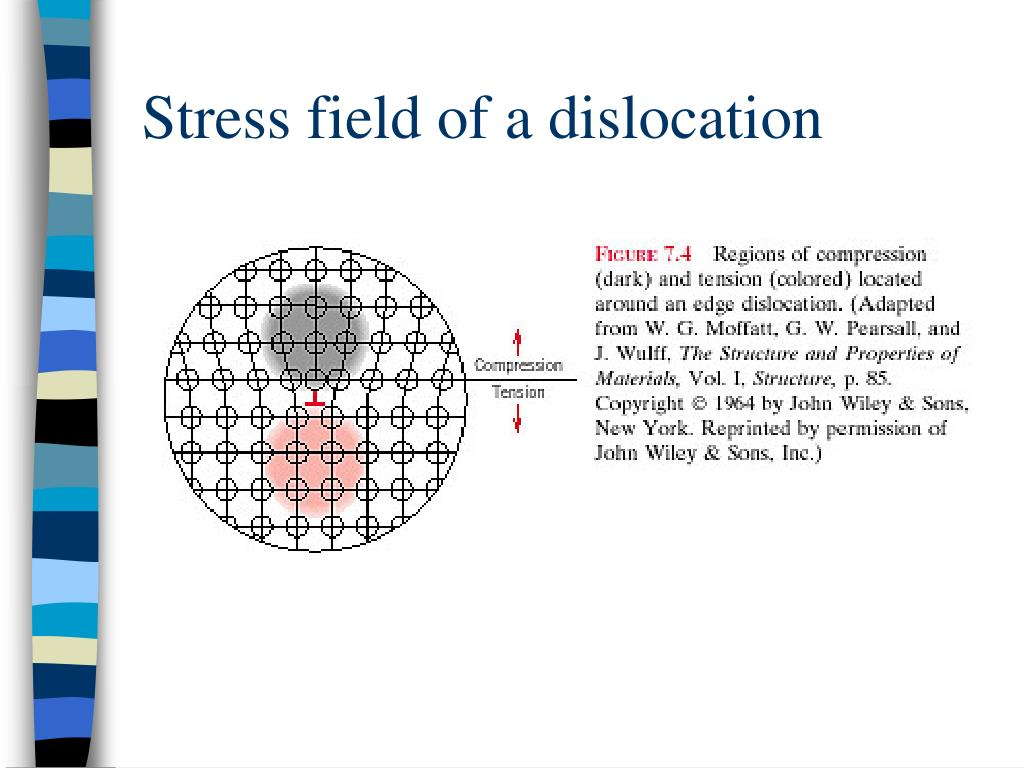 Stress field of a dislocation