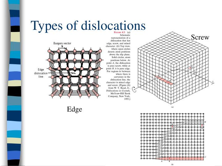 Types of dislocations