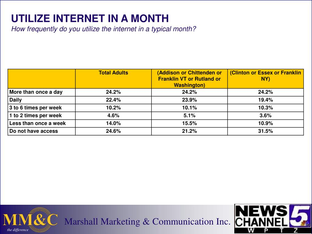 UTILIZE INTERNET IN A MONTH