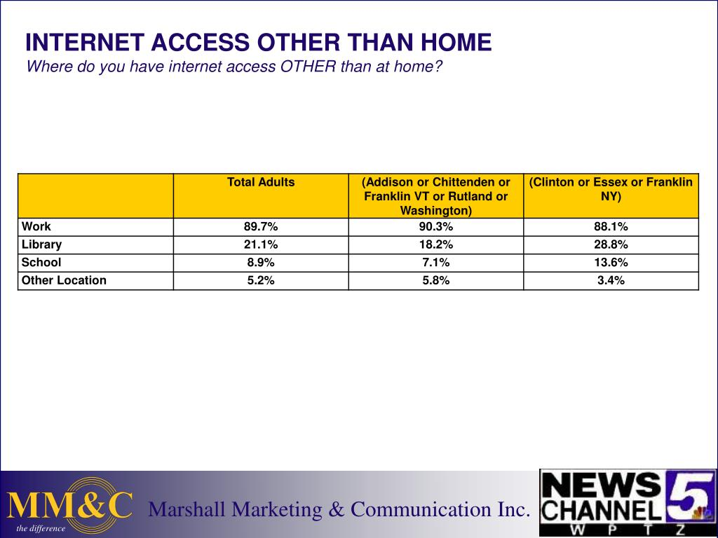 INTERNET ACCESS OTHER THAN HOME