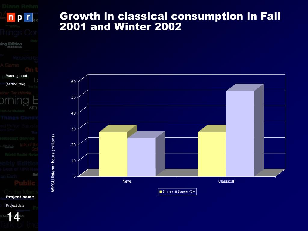 Growth in classical consumption in Fall 2001 and Winter 2002
