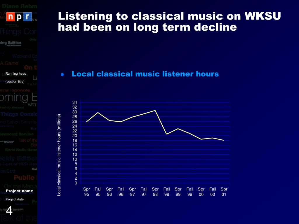 Listening to classical music on WKSU had been on long term decline