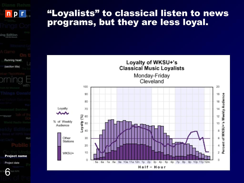 """""""Loyalists"""" to classical listen to news programs, but they are less loyal."""
