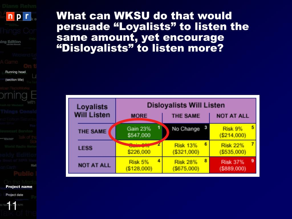 """What can WKSU do that would persuade """"Loyalists"""" to listen the same amount, yet encourage """"Disloyalists"""" to listen more?"""