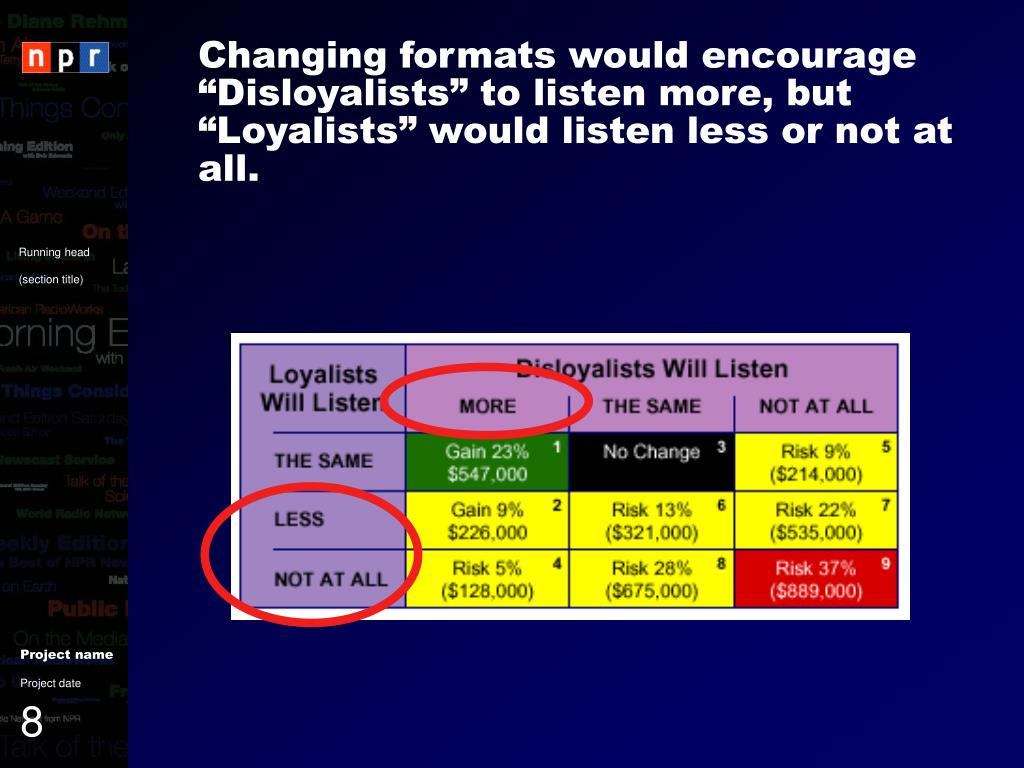 """Changing formats would encourage """"Disloyalists"""" to listen more, but """"Loyalists"""" would listen less or not at all."""