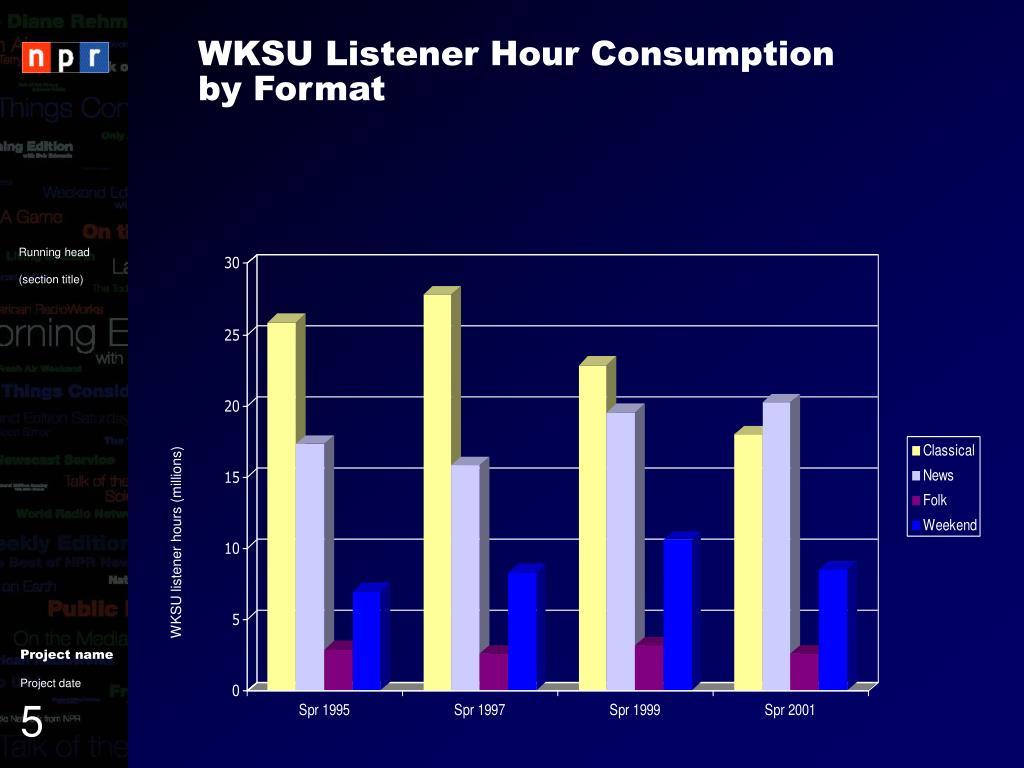 WKSU Listener Hour Consumption