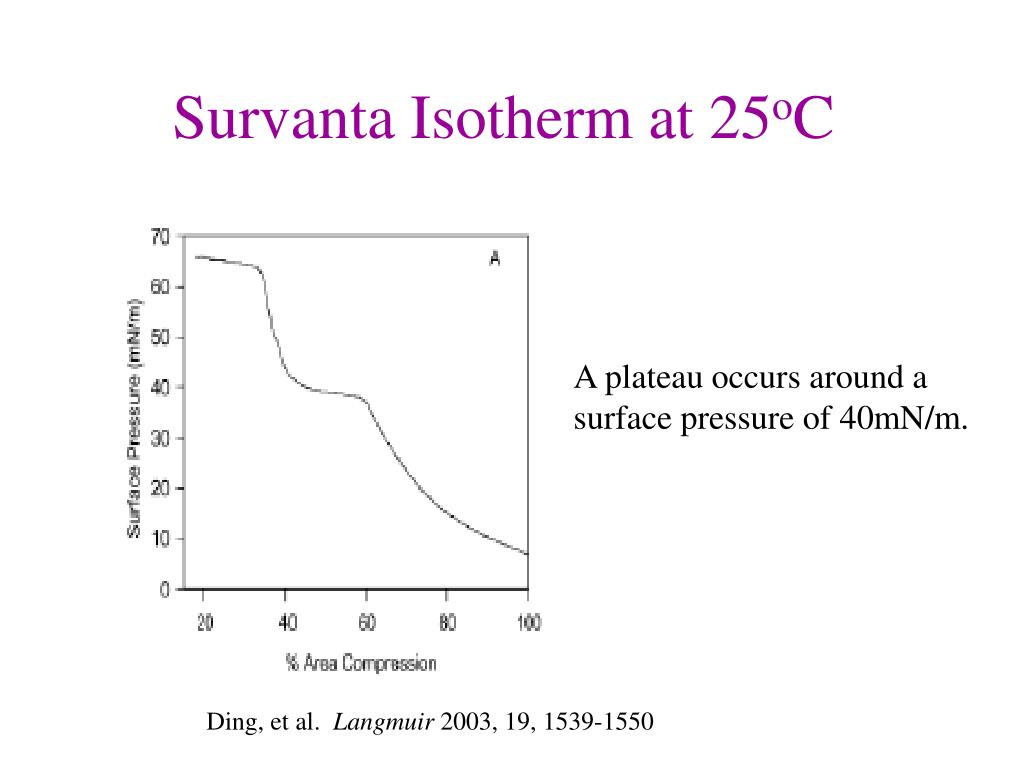 Survanta Isotherm at 25