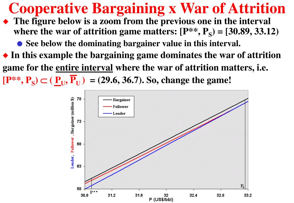 Cooperative Bargaining x War of Attrition