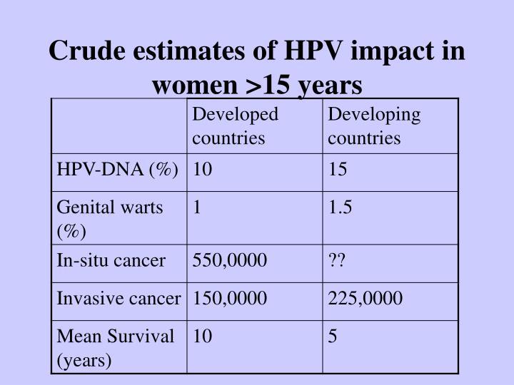 Crude estimates of HPV impact in women >15 years