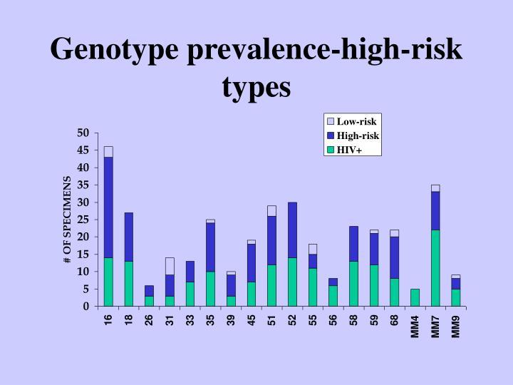 Genotype prevalence-high-risk types