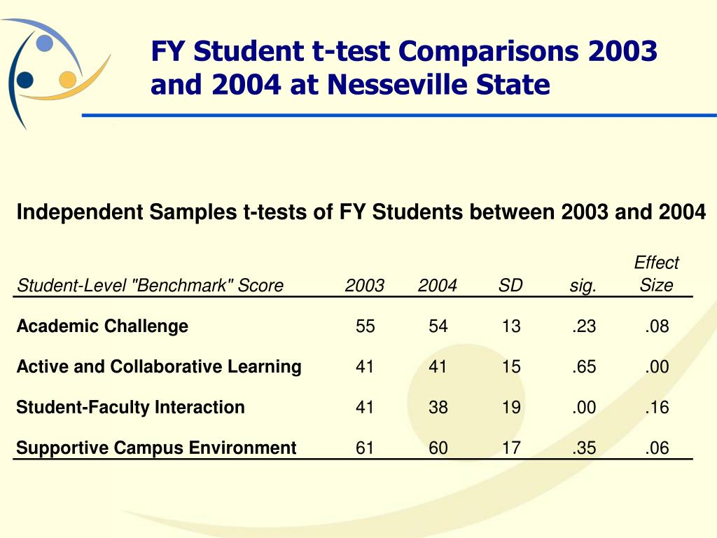 FY Student t-test Comparisons 2003 and 2004 at Nesseville State