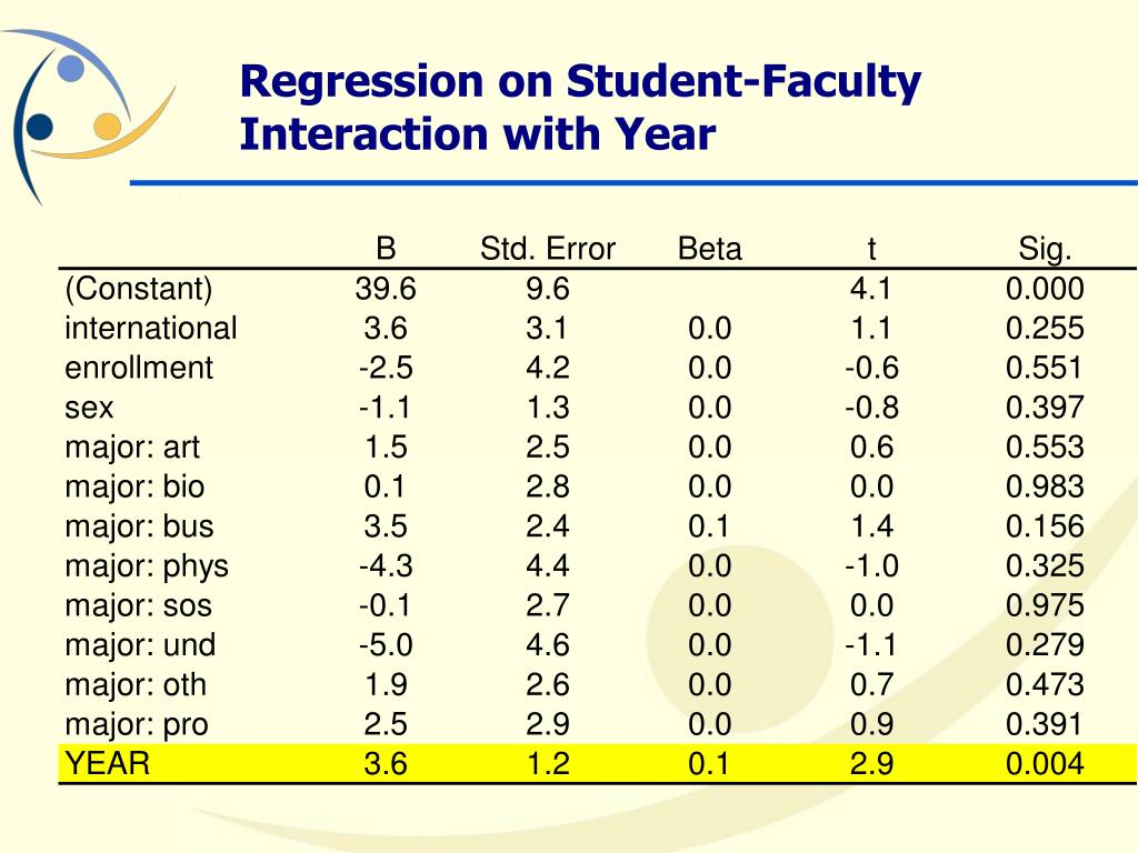 Regression on Student-Faculty Interaction with Year