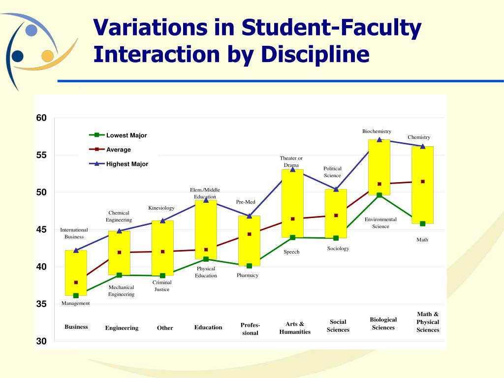 Variations in Student-Faculty Interaction by Discipline