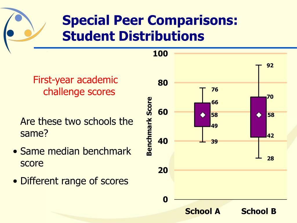 Special Peer Comparisons: Student Distributions