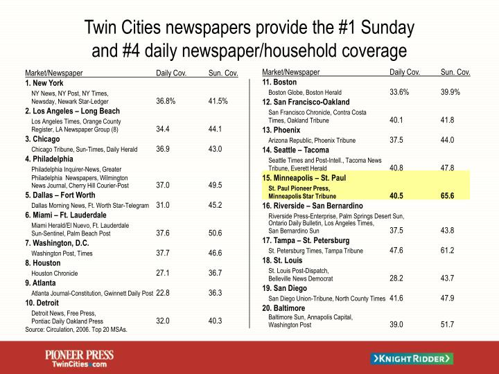 Twin cities newspapers provide the 1 sunday and 4 daily newspaper household coverage