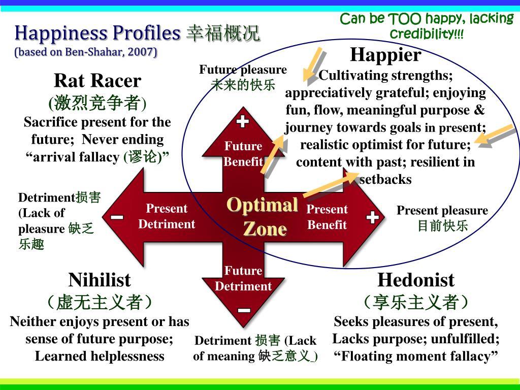 Happiness Profiles