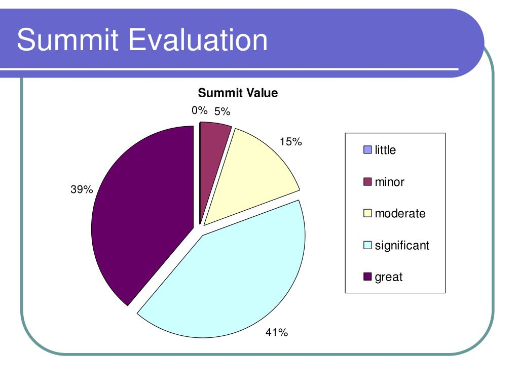 Summit Evaluation
