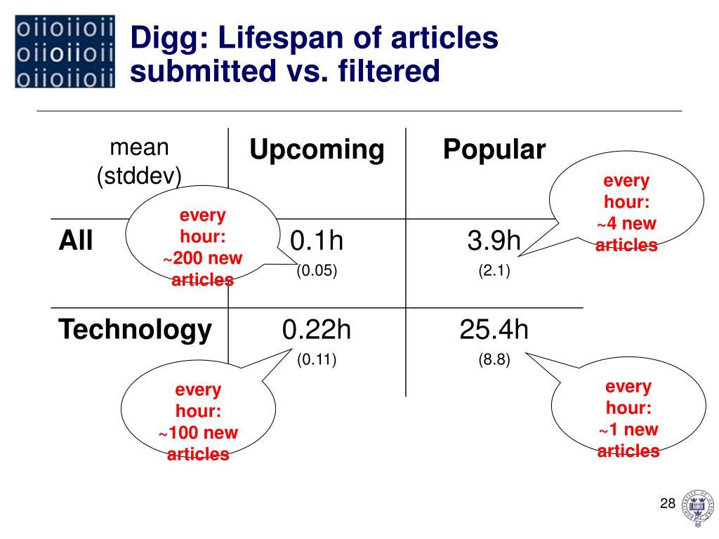 Digg: Lifespan of articles