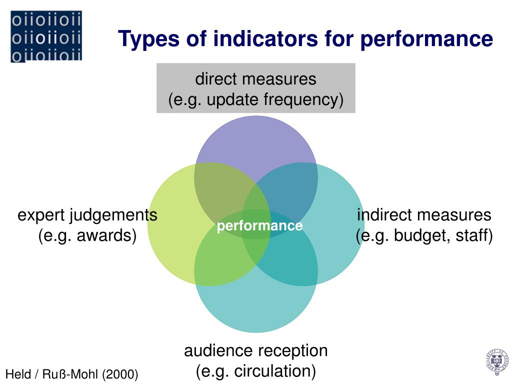 Types of indicators for performance