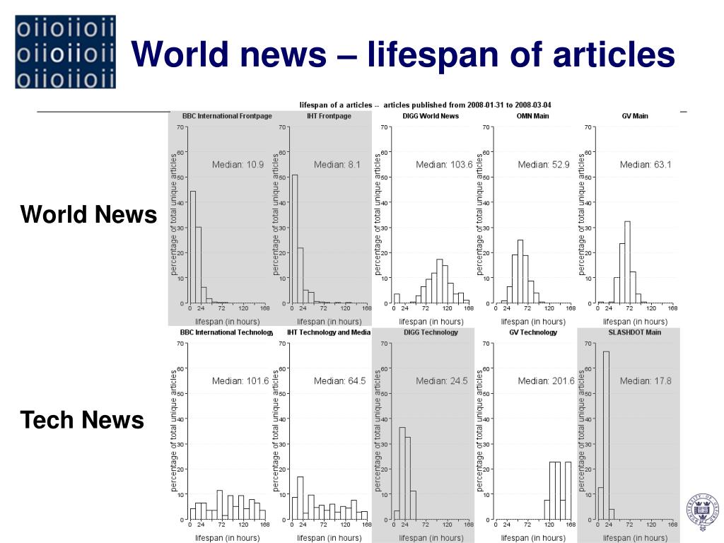 World news – lifespan of articles