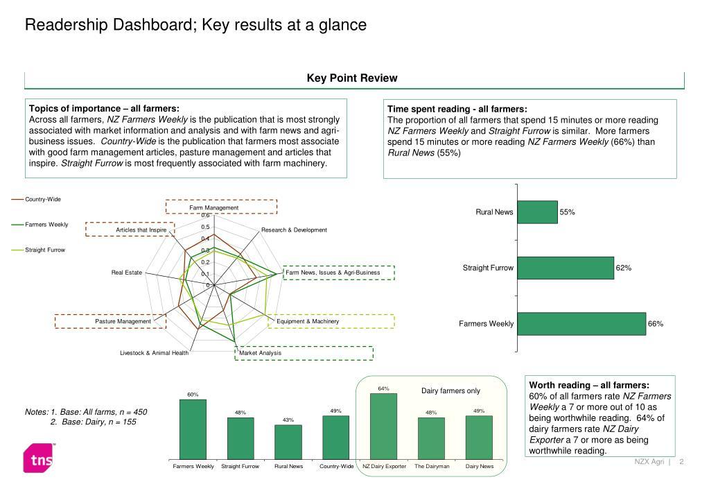 Readership Dashboard; Key results at a glance