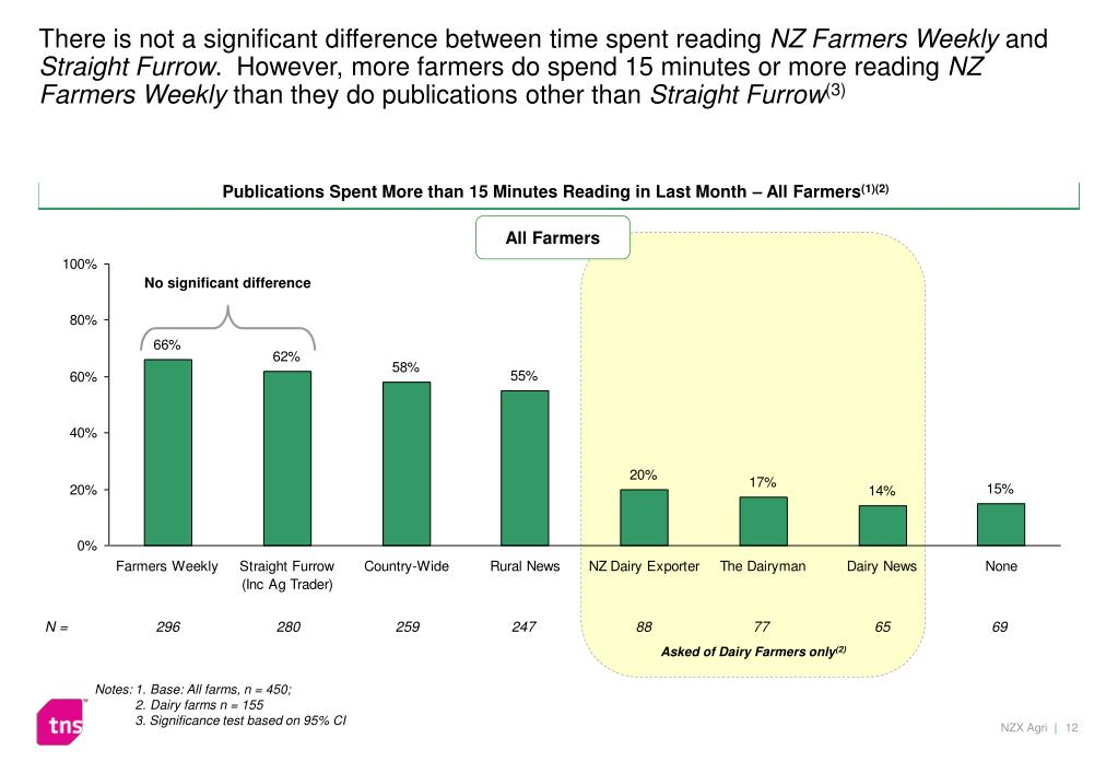 There is not a significant difference between time spent reading