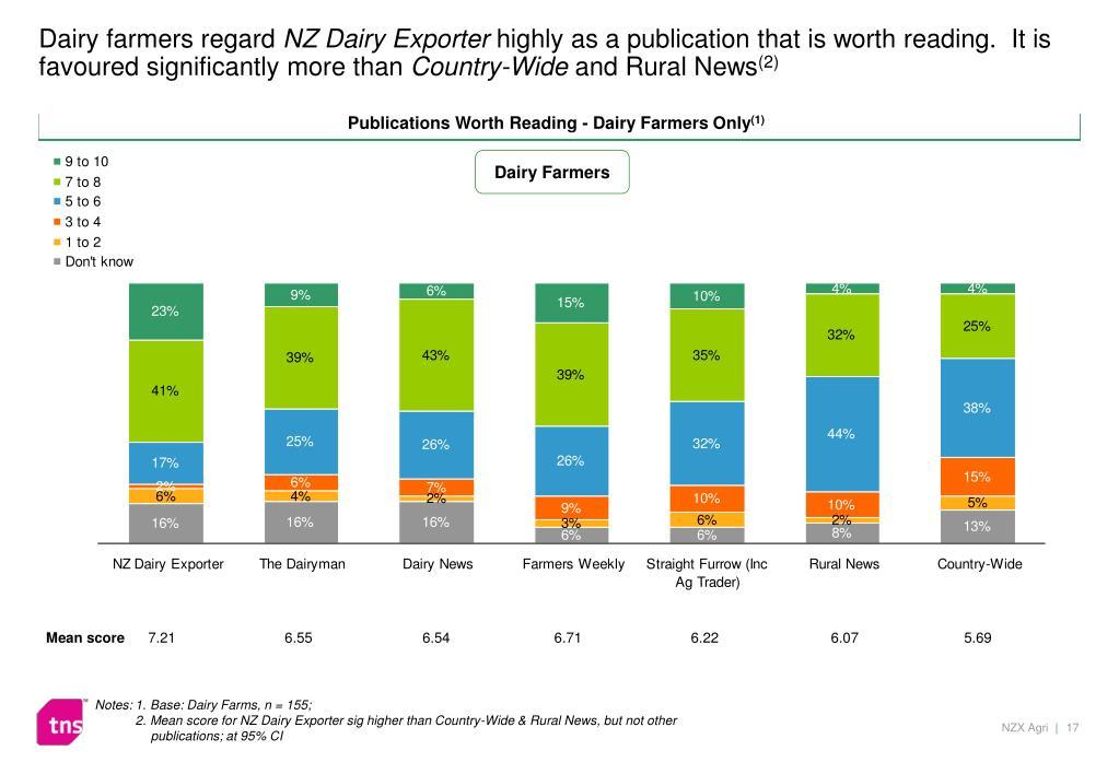 Dairy farmers regard