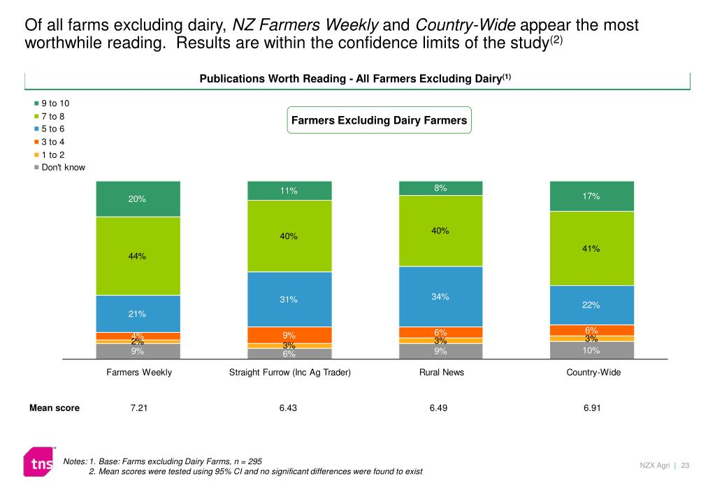 Of all farms excluding dairy,