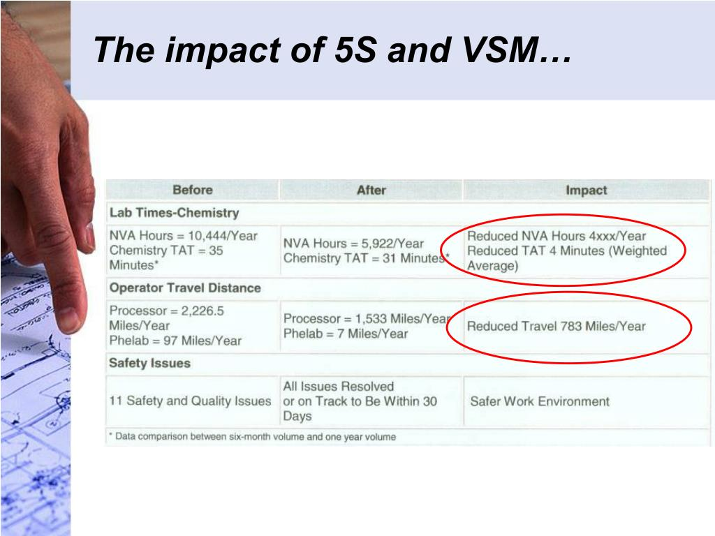 The impact of 5S and VSM…
