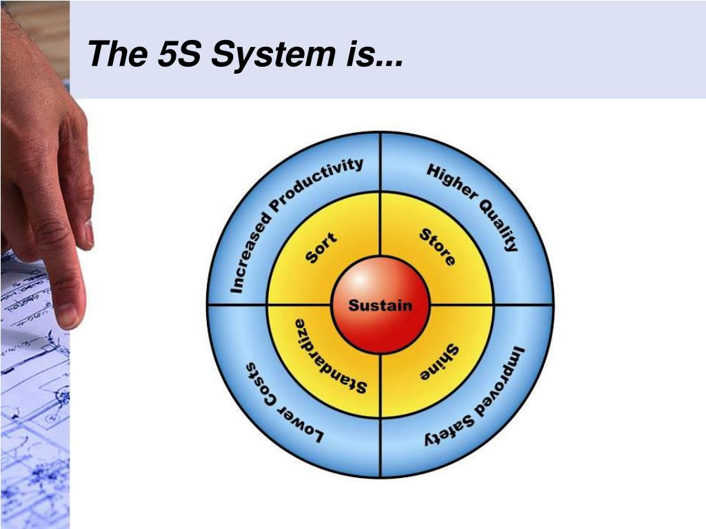 The 5S System is...