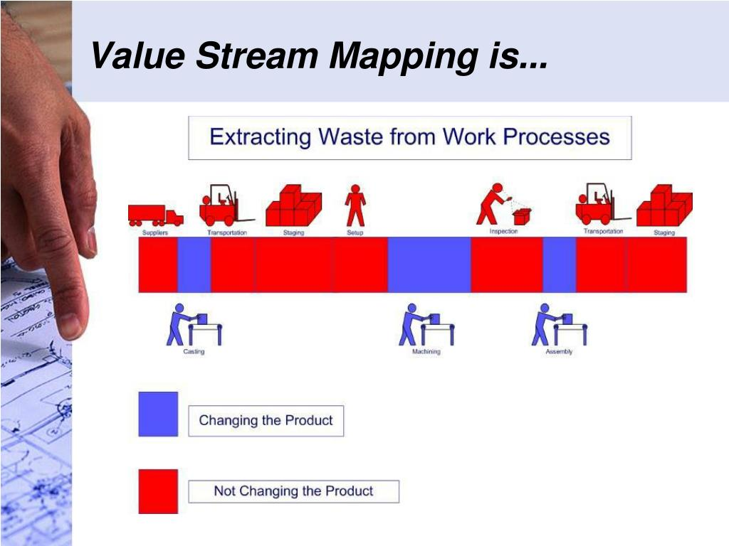 Value Stream Mapping is...