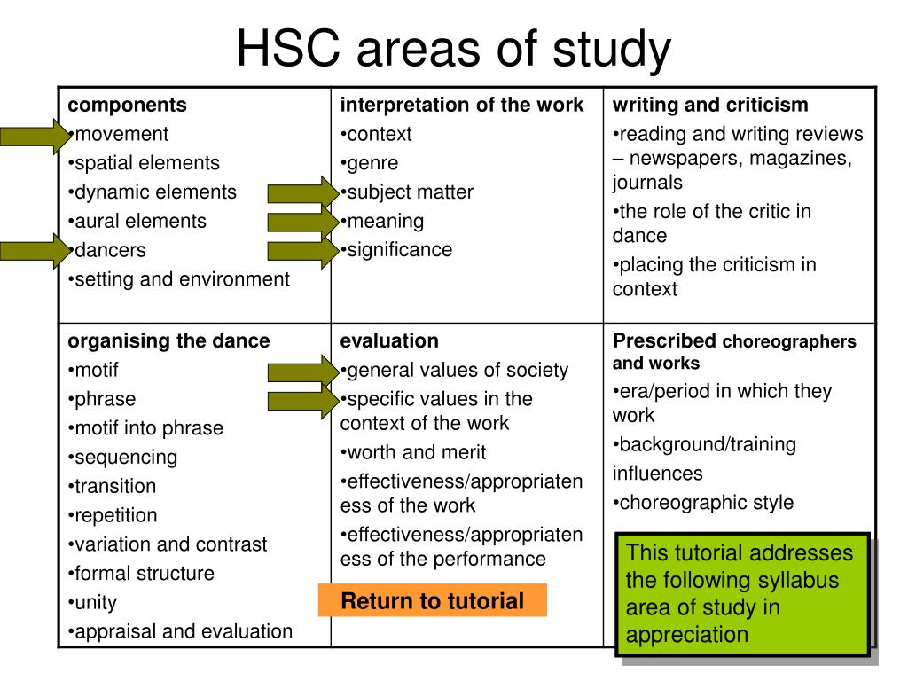 HSC areas of study