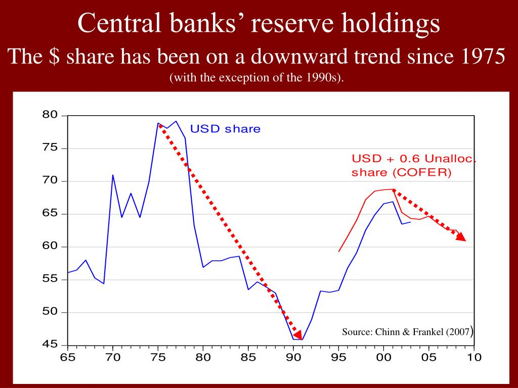 Central banks' reserve holdings