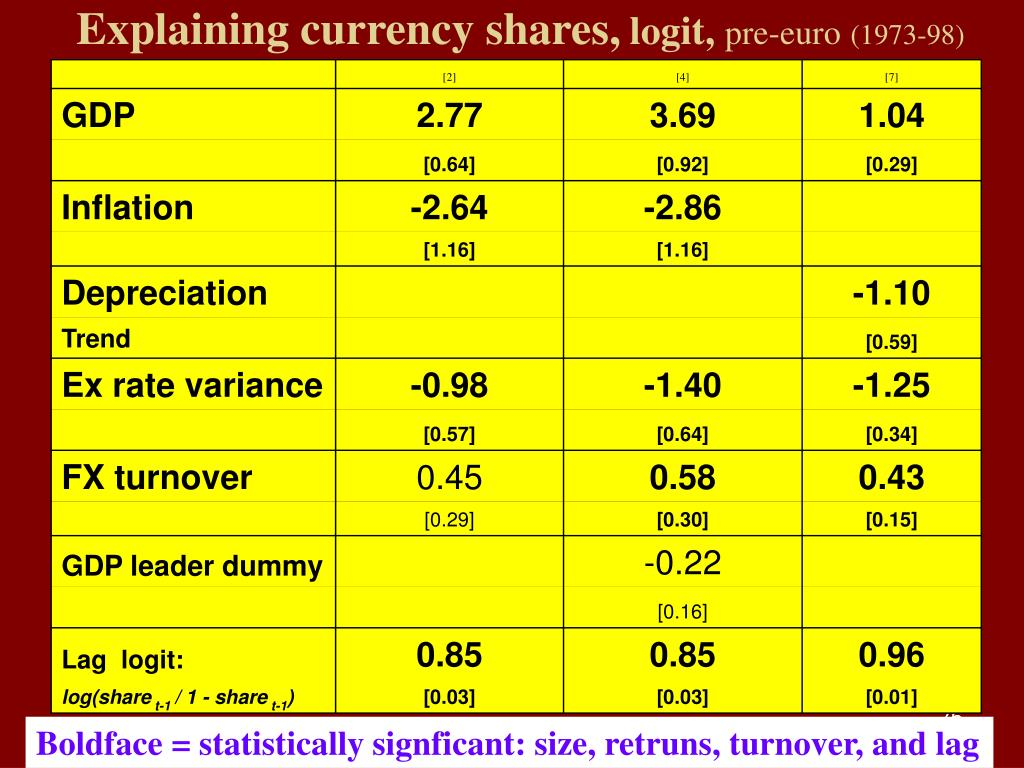 Explaining currency shares,