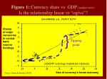 figure 1 currency share vs gdp market rates is the relationship linear or ogive