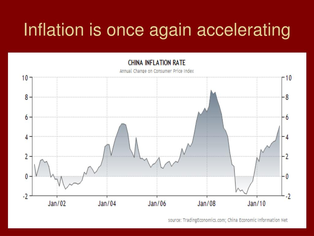 Inflation is once again accelerating