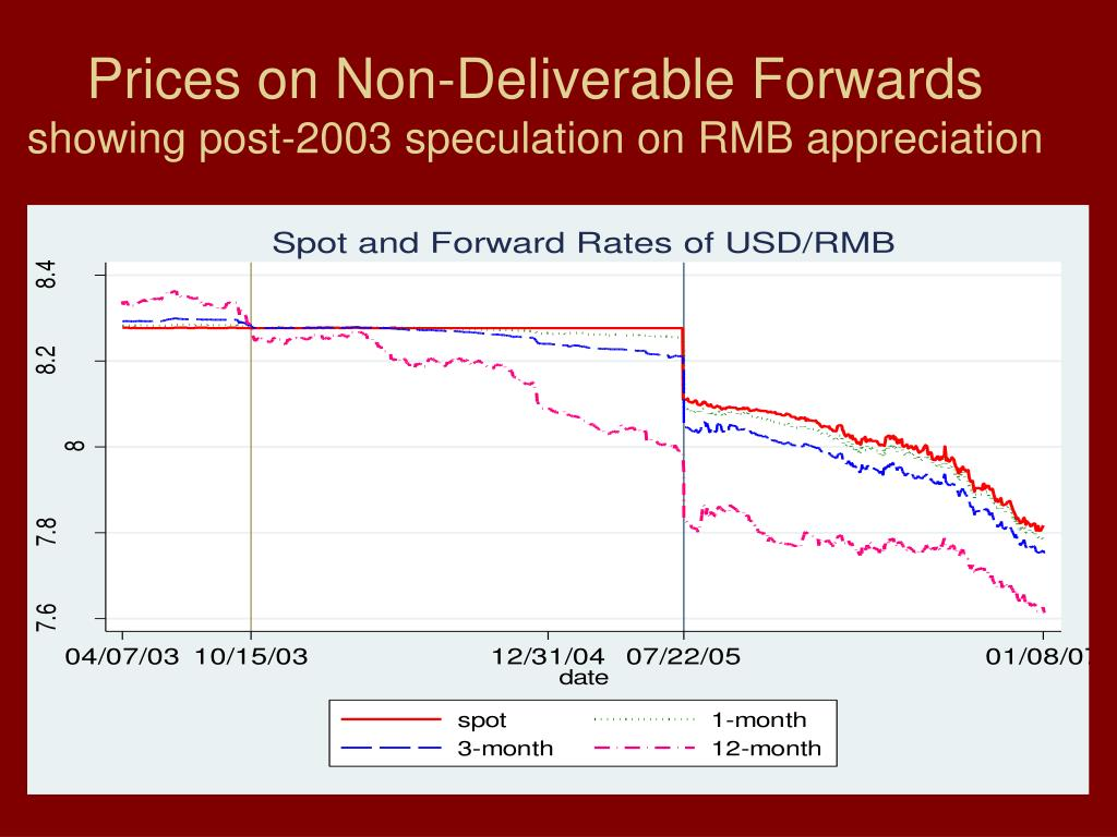 Prices on Non-Deliverable Forwards
