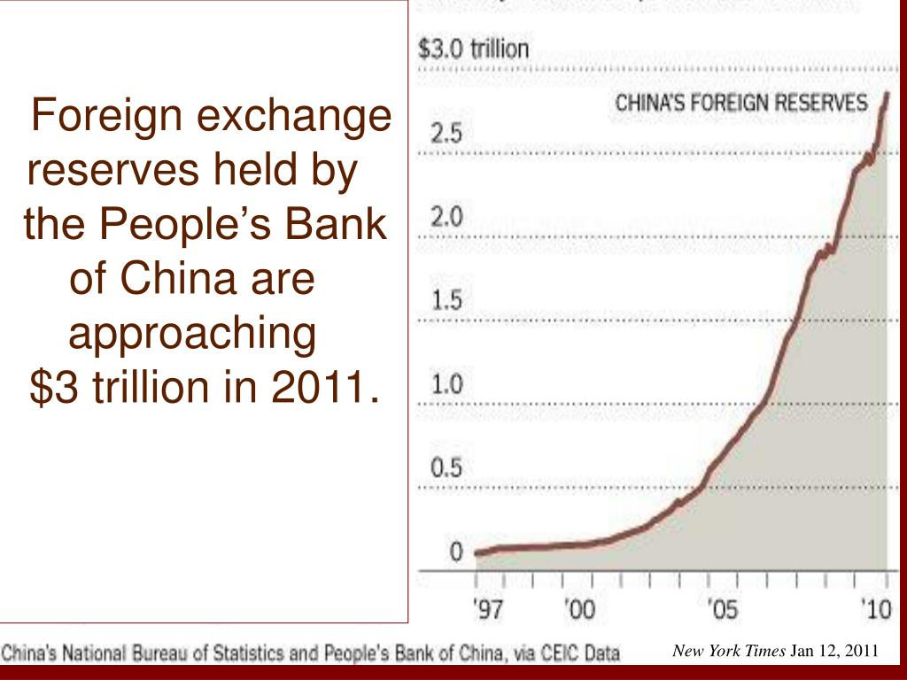 Foreign exchange     reserves held by