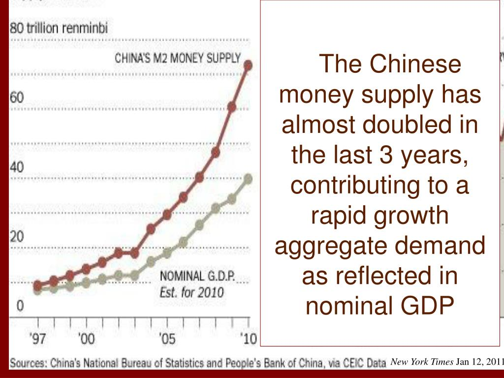 The Chinese money supply has almost doubled in the last 3 years, contributing to a rapid growth aggregate demand as reflected in nominal GDP