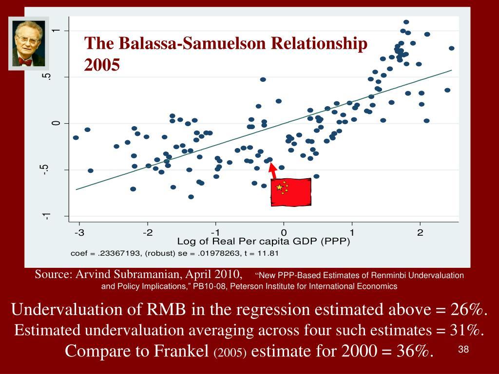 The Balassa-Samuelson Relationship